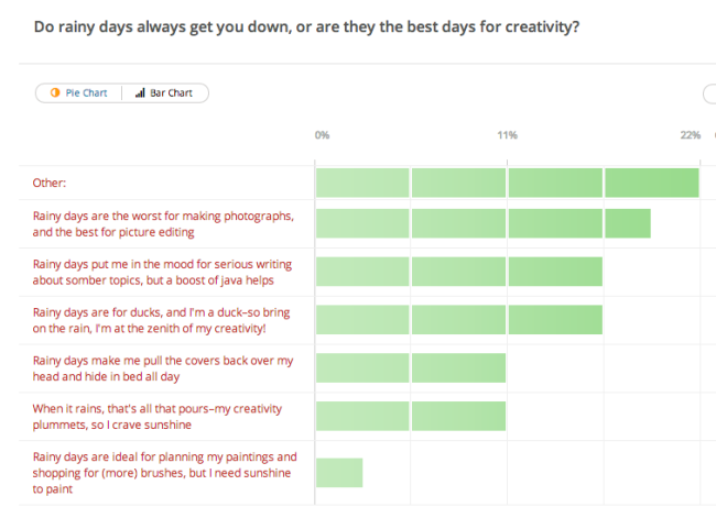How Weather Influences Creativity